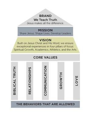 WTT Brand and Core Values Pillars